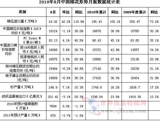 中国棉花形势月报数据统计表(10月4日)-世界服